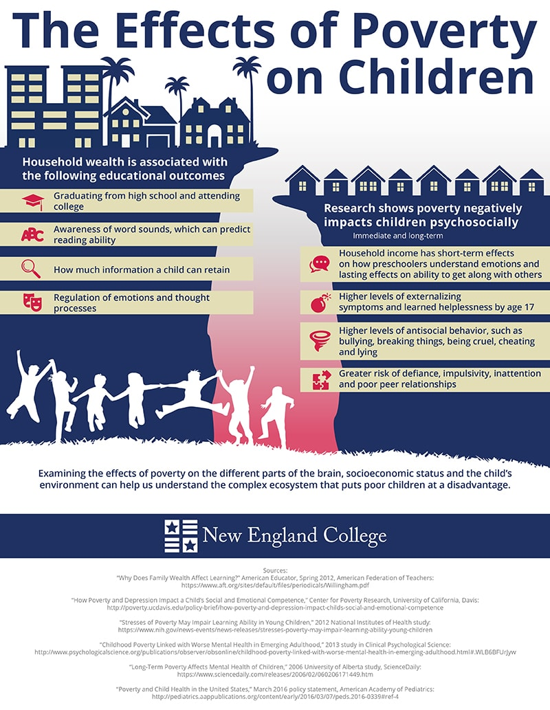 Infographic displaying the effects of poverty on children