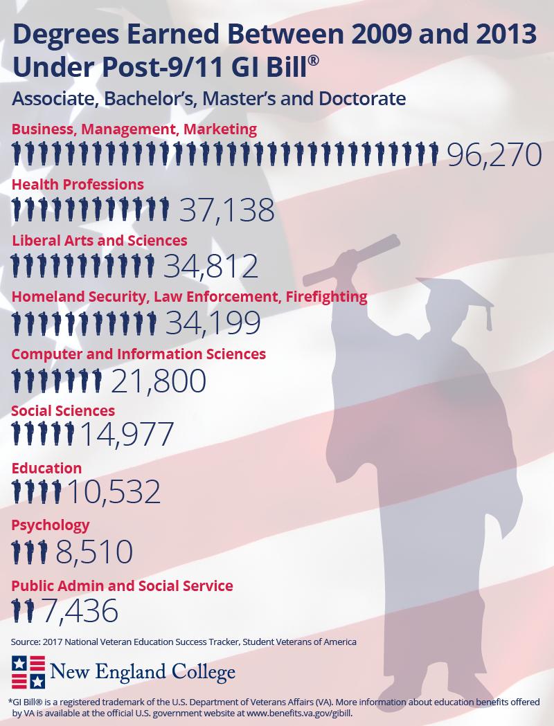 Post-9/11 GI Bill infographic
